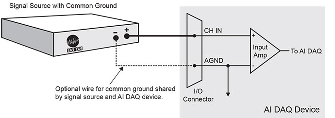 signal source and ai daq device sharing common ground connected to  single-ended input